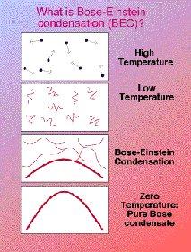 Un nuevo estado de la materia: La Condensación de Bose-Einstein - FCEIA